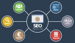SEO Tipps für dein Google Ranking - guruchecklist.com